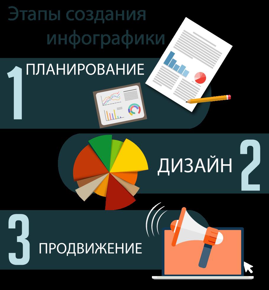 Как мы готовим инфографику