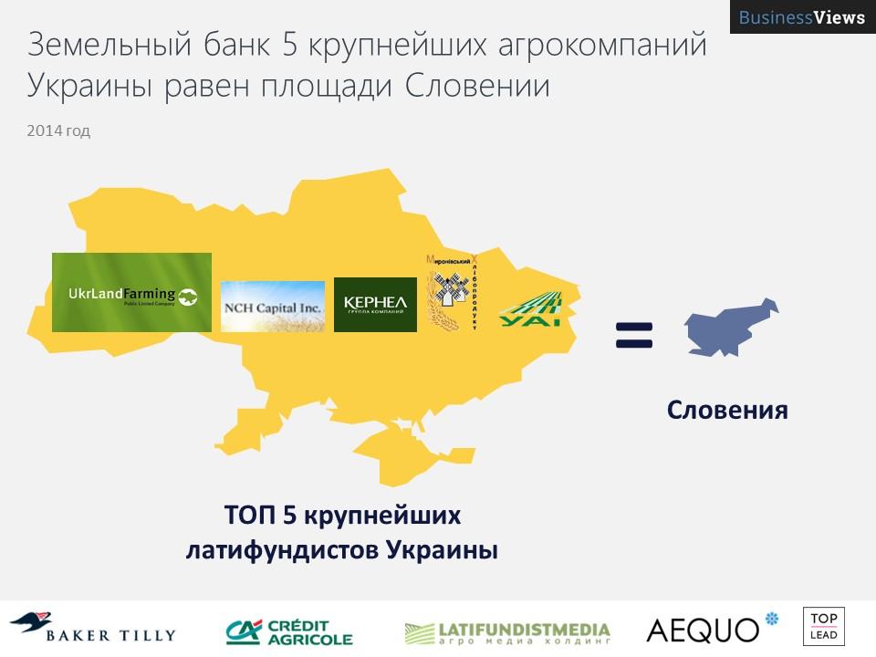 Земельный банк 5 крупнейших агрокомпаний Украины равен площади Словении