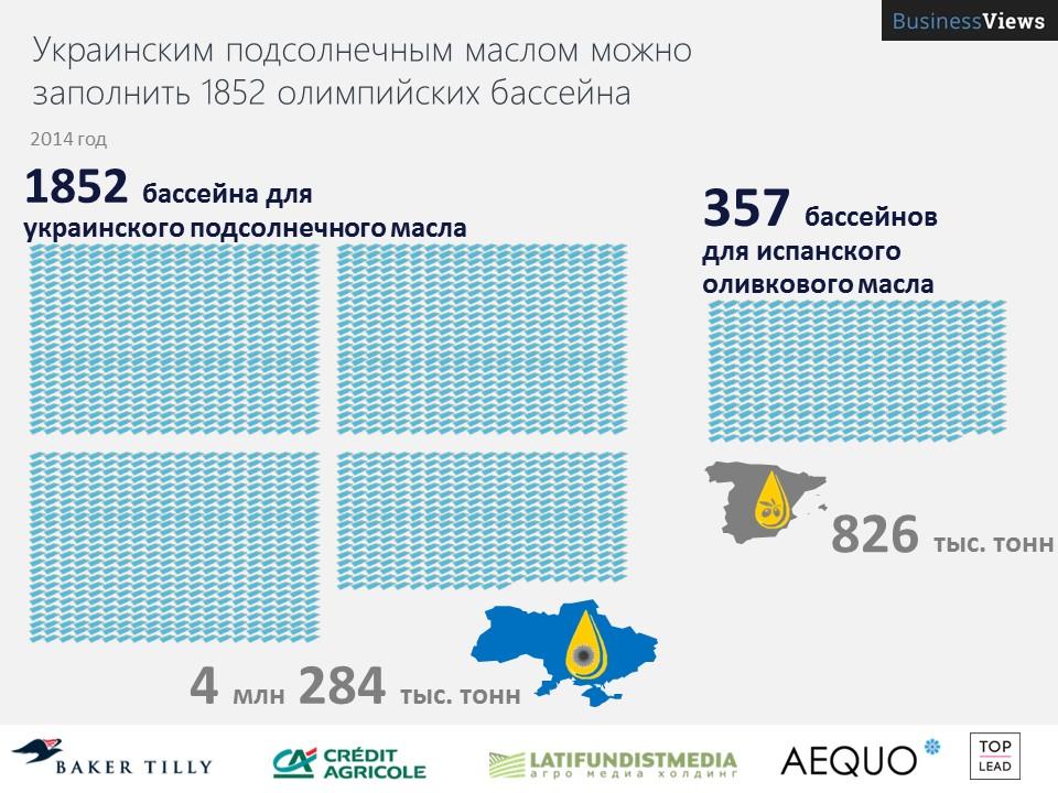Украина производит в 5 раз больше подсолнечного масла, чем Испания — оливкового