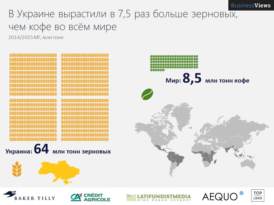 Украина вырастила больше зерновых, чем кофе во всем мире