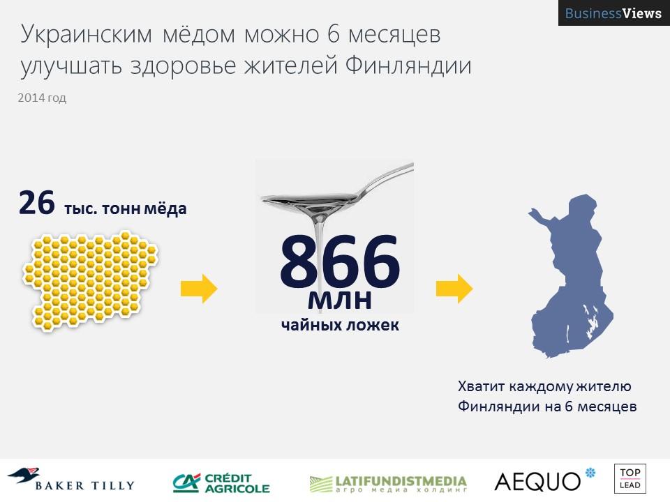 Украинского меда хватит на полгода всем финнам