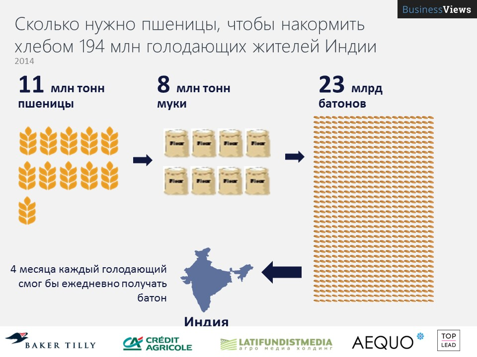 Украина может 4 месяца кормить индию