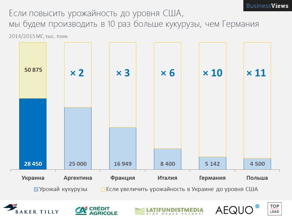 Если повысить урожайность, то Украина завалит мир кукурузой