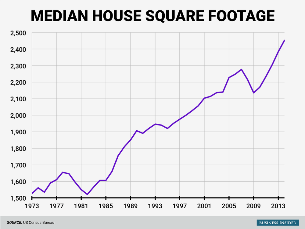 Американцы строят большие дома