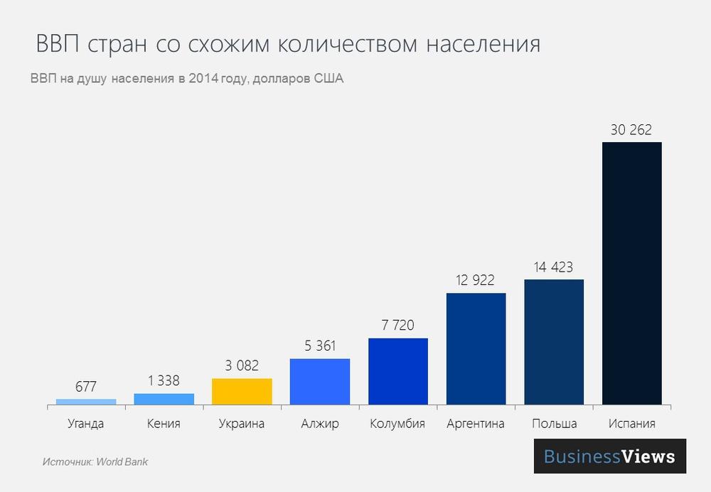 ВВП стран