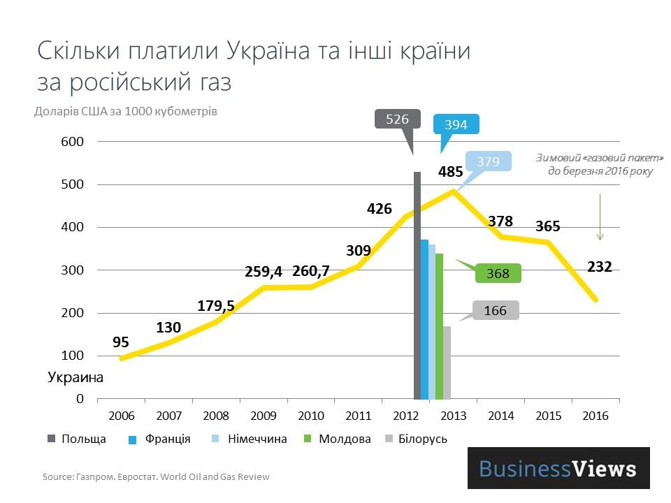 Тарифы транспорна нефти между рф и украиной