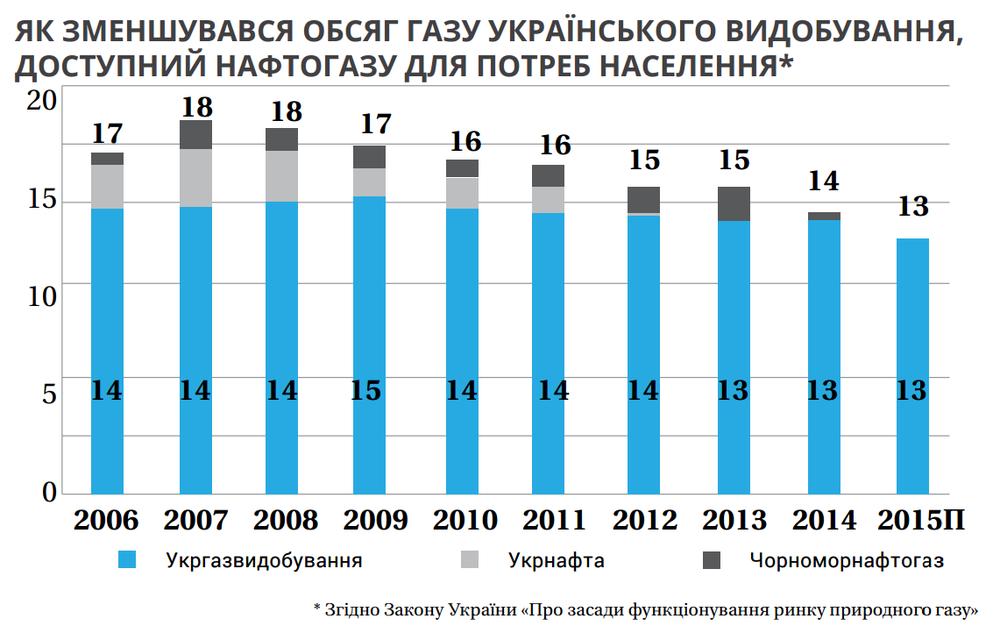 Украина добывает всё меньше и меньше газа