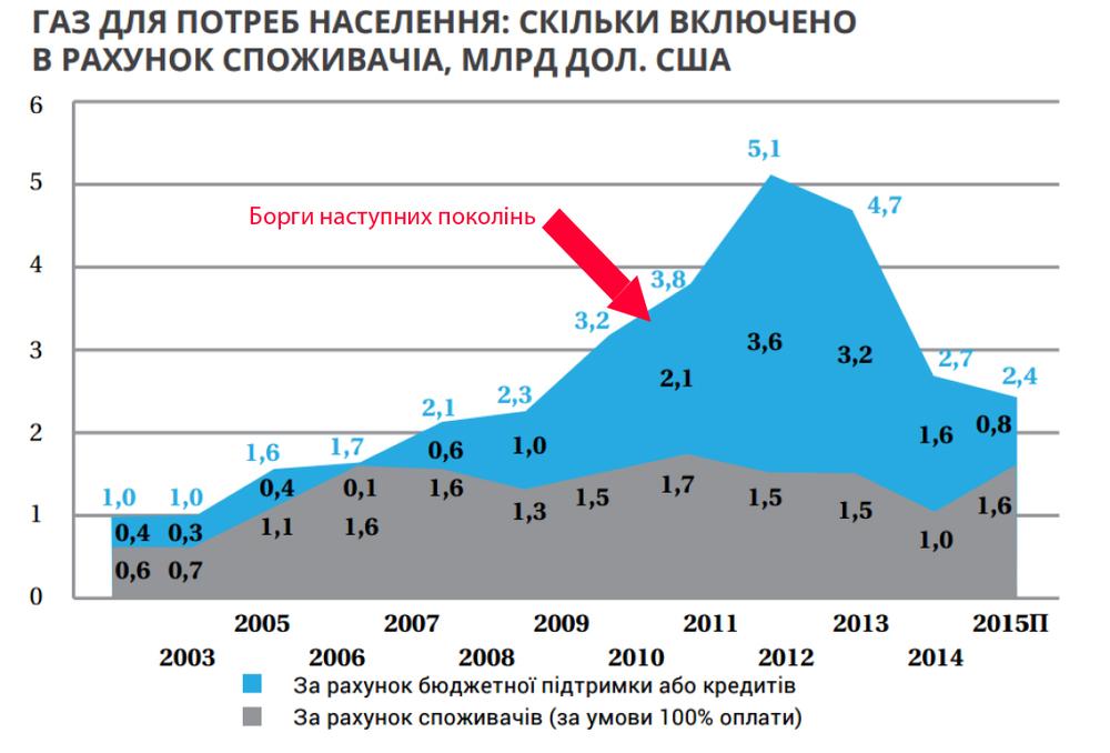 Сколько денег государство тратит на поддержания низких тарифов