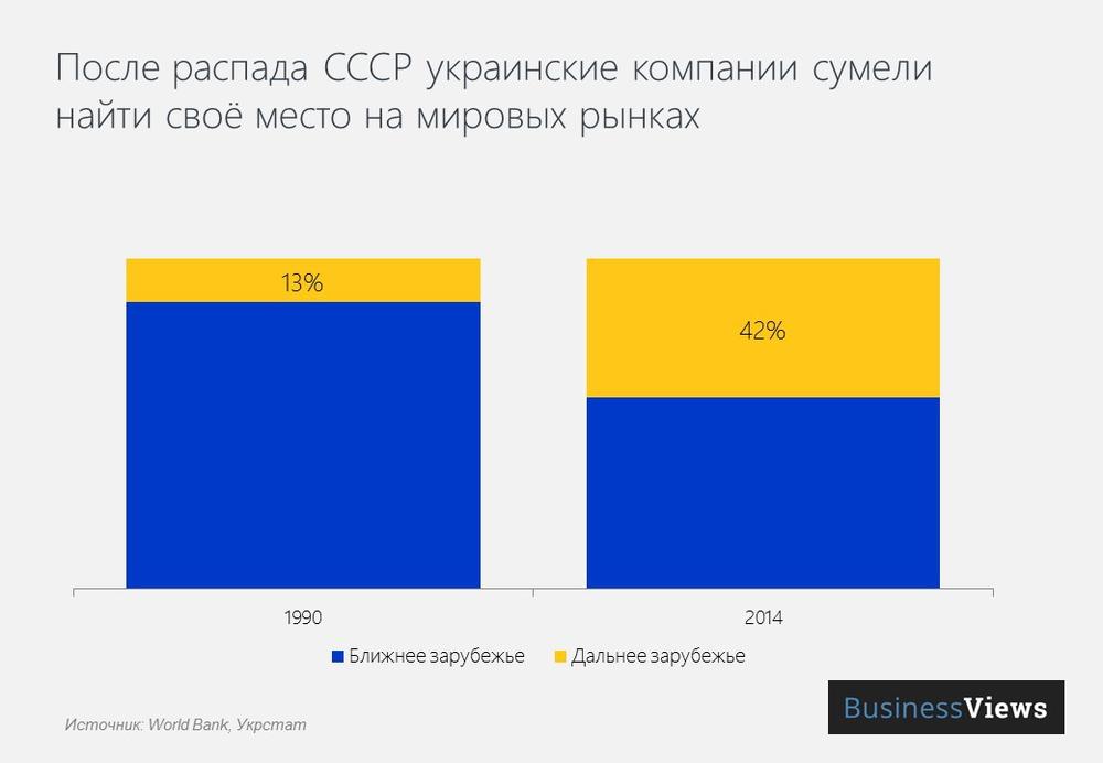 Украинские компании нашли новых покупателей