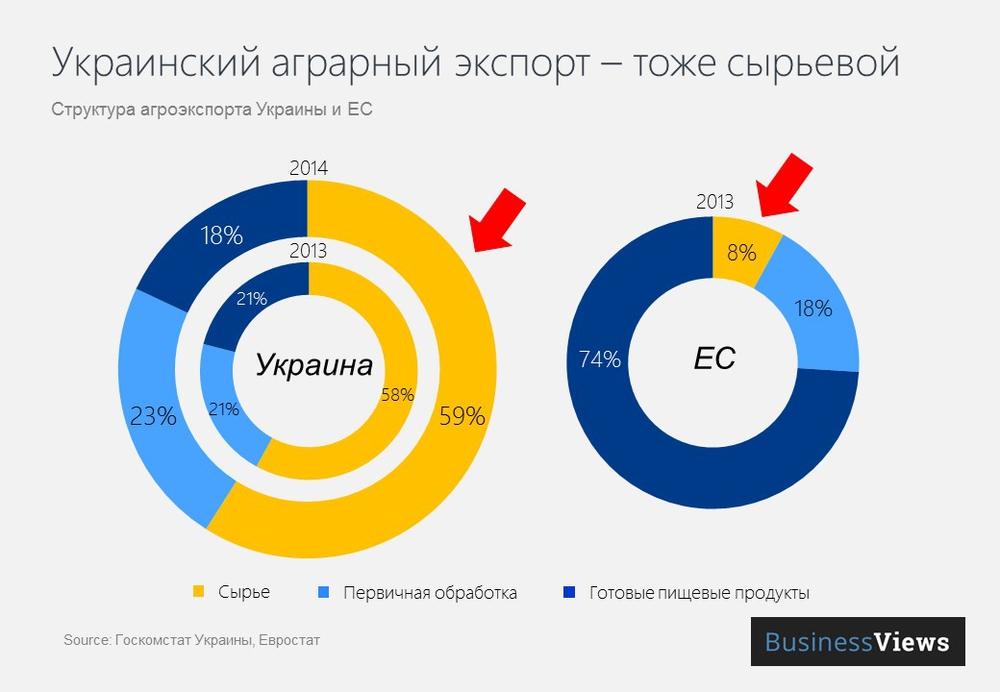 Структура аграрного экспорта Украины