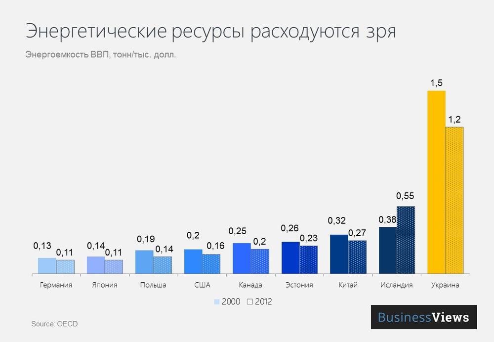 Энергоэффективность Украины