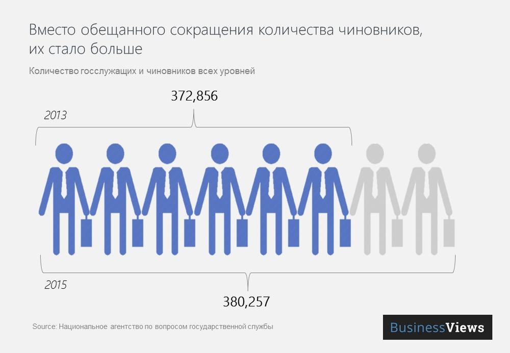 количество чиновников