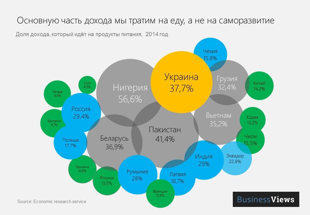 затраты на еду