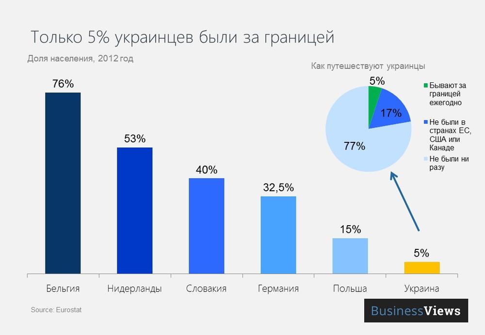 Сколько украинцев были за границей