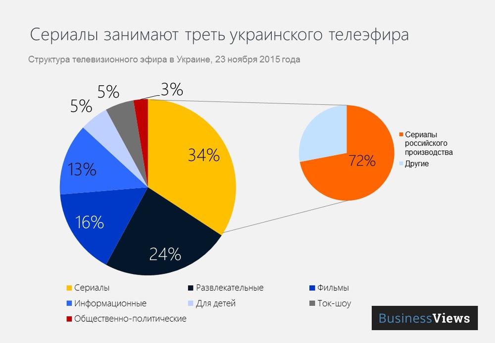 Структура украинского телеэфира