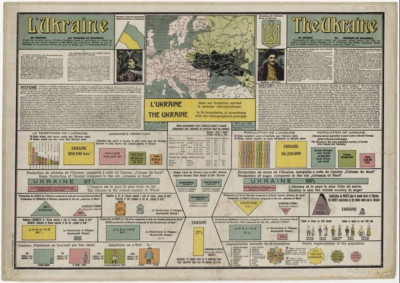 инфографика 1918 года об Украине