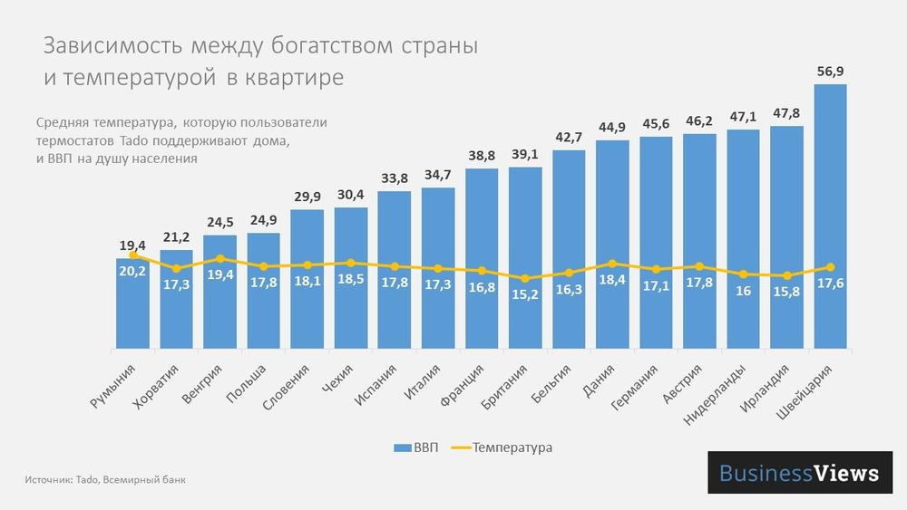 зависимость между богатством страны и температурой в квартире