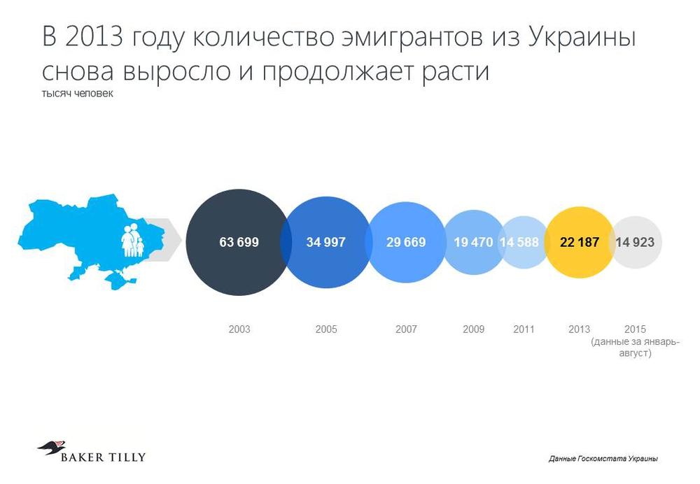 Количество эмигрантов из Украины продолжает увеличиваться