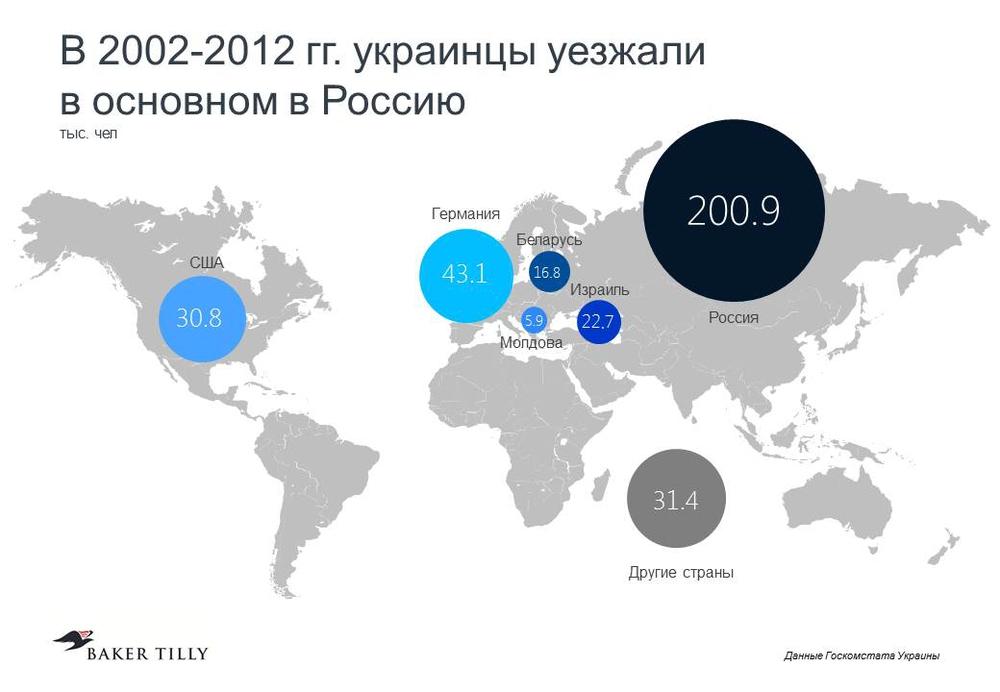 раньше украинцы выезжали в Россию
