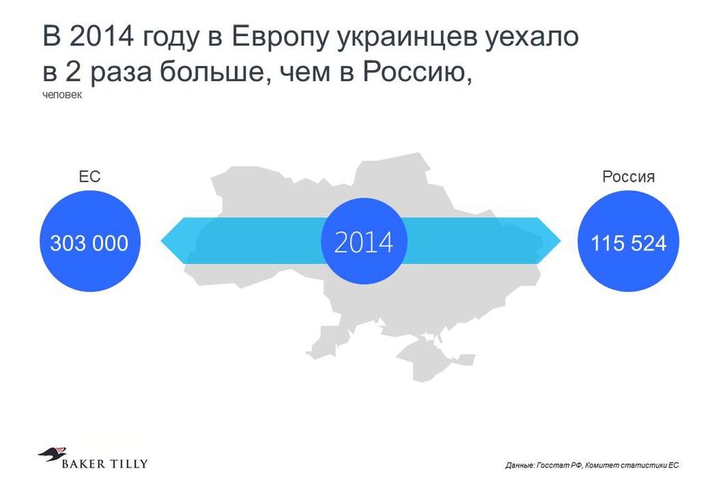 Теперь украинцы предпочитают эмигрировать в ЕС