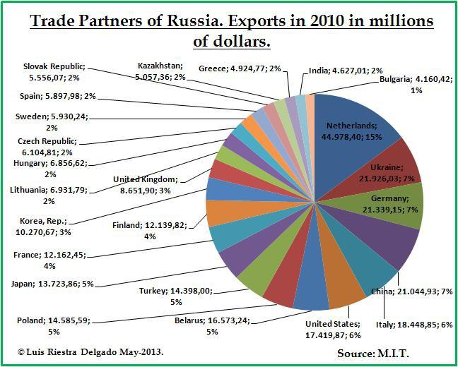 45% российского экспорта идёт в ЕС