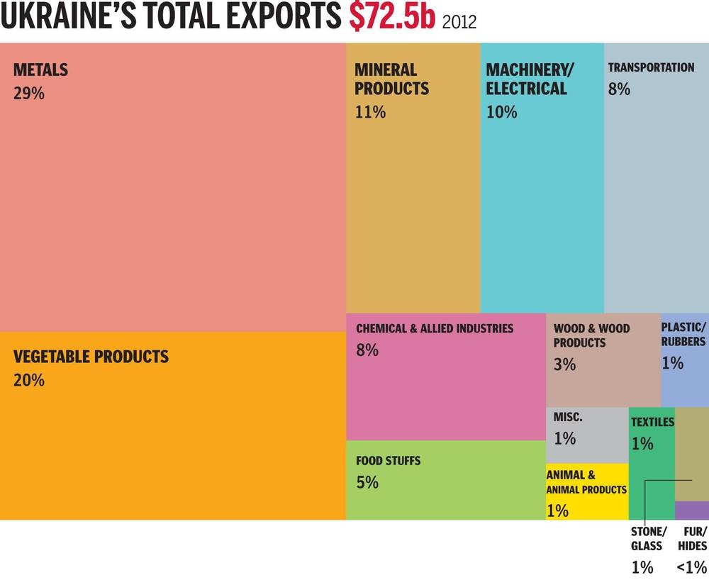 Структура украинского экспорта 2012 год