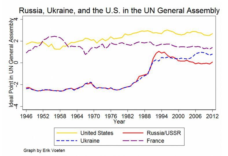 Украина на Генеральной Ассамблее ООН