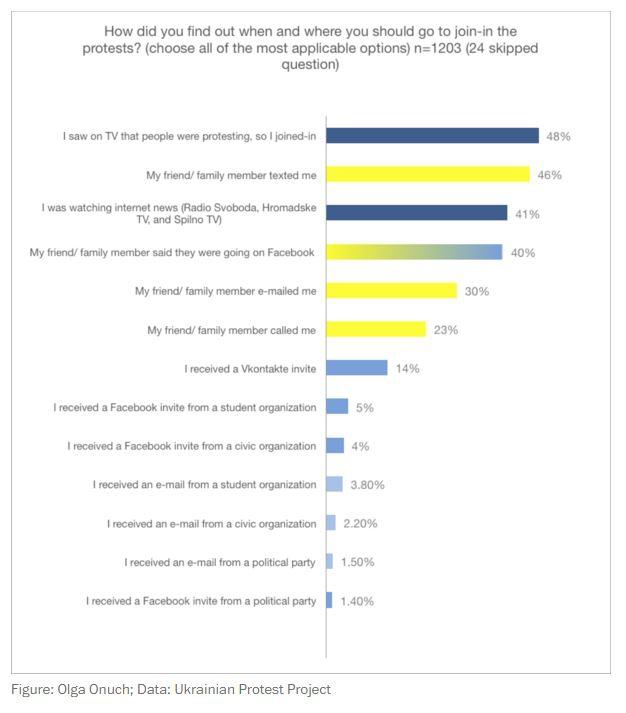 Роль соцсетей во время майдана