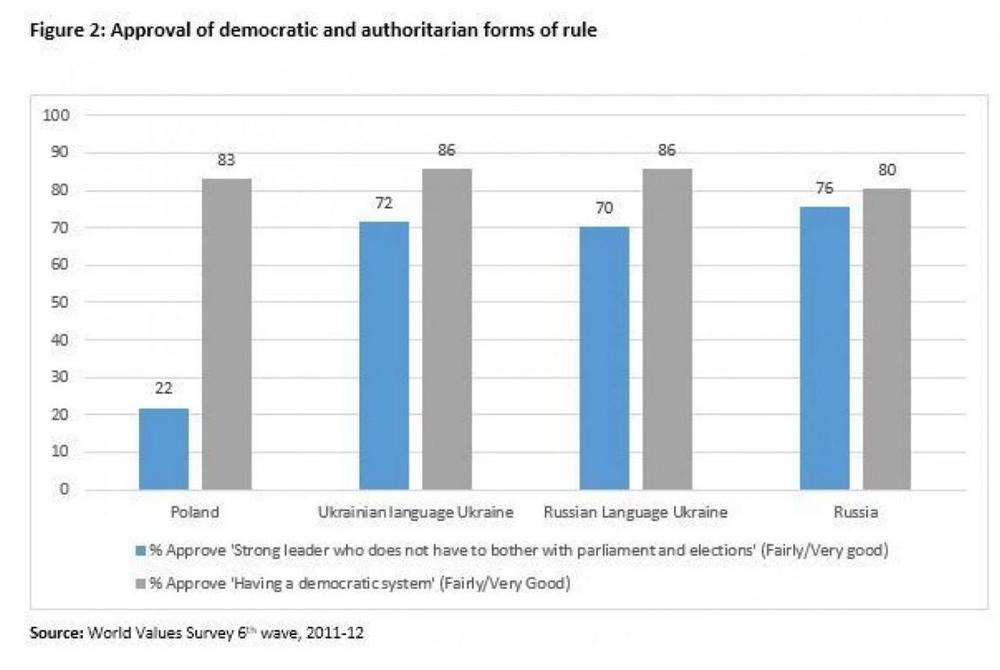 Отношение украинцев к авторитаризму