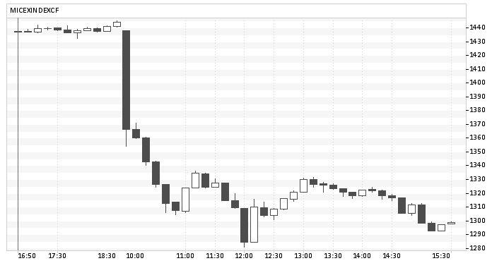 акции российских компаний упали