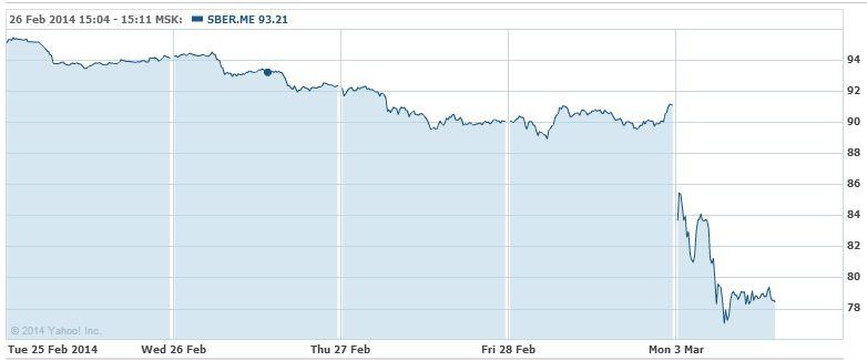 Стоимость сбербанка упала