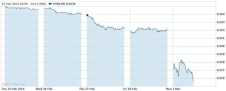 стоимость ВТБ-банка упала