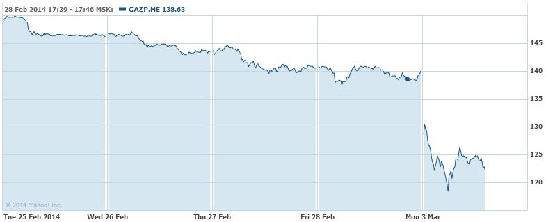 акции газпрома упали