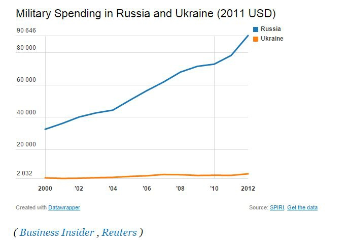 Военные затраты России и Украины
