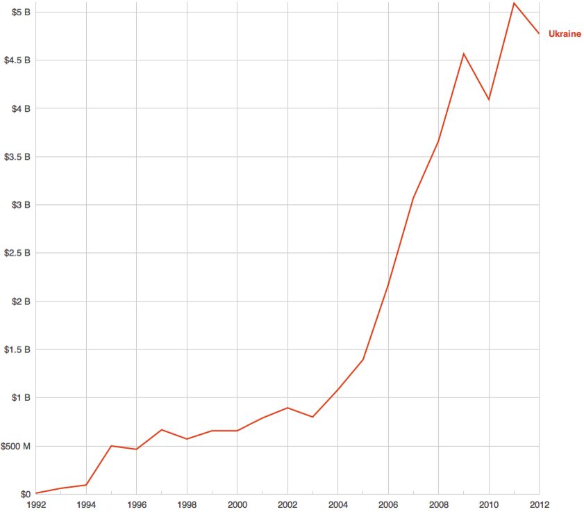 Проценты по долгам Украины