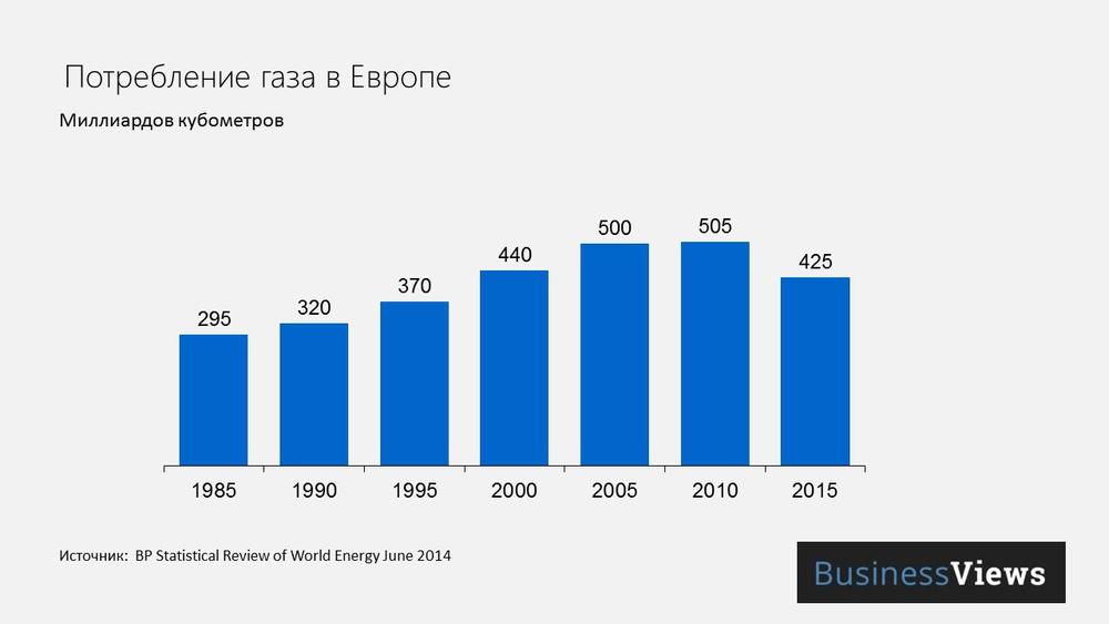 Потребление газа в Европе