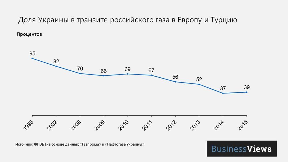 Доля Украины в транзите российского газа