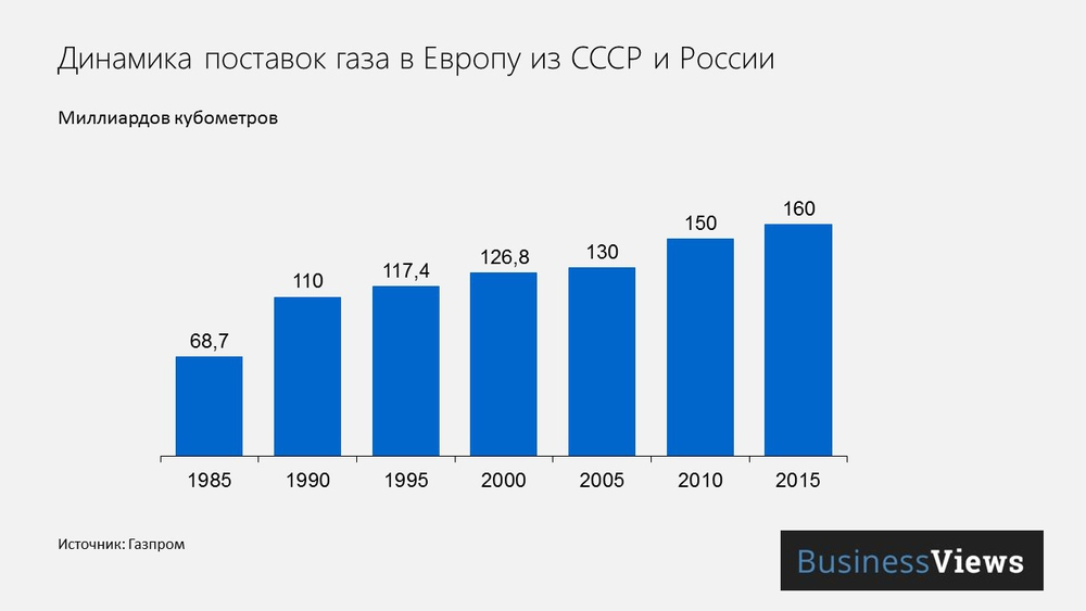 Поставки газа в Европу из России и СССР