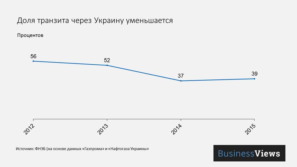 Доля транзита газа через Украину уменьшается