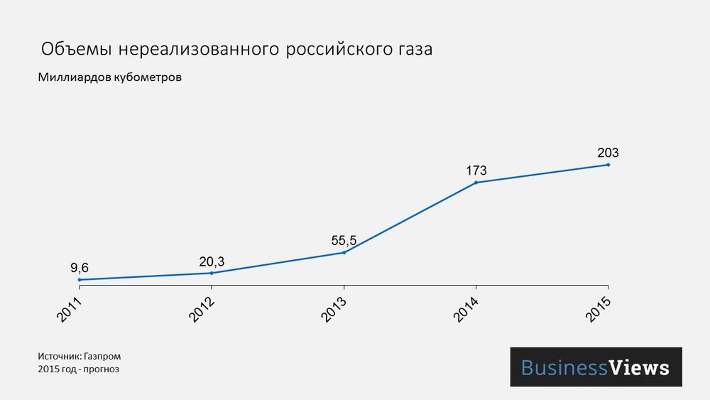 Нереализованный российский газ