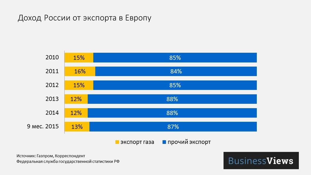 прибыль России от экспорта в Европу