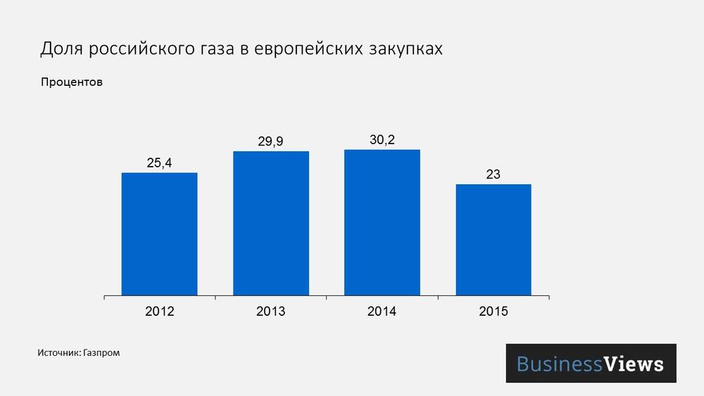 Доля российского газа в европейских закупках
