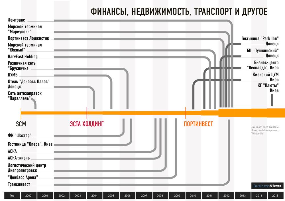 бизнес Ахметова
