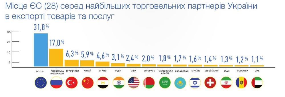 Украинский экспорт в другие страны