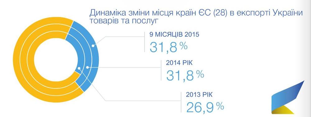 Динаміка експорту України до країн ЄС