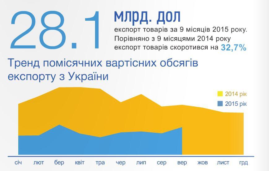 Помісячний експорт з України