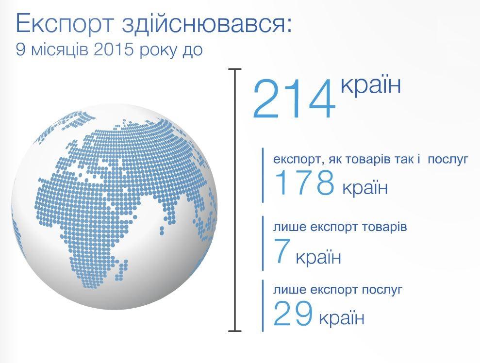 Експорт України
