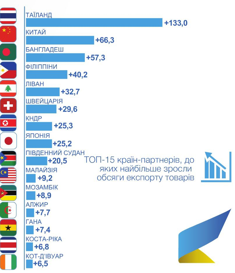 Країни українського експорту