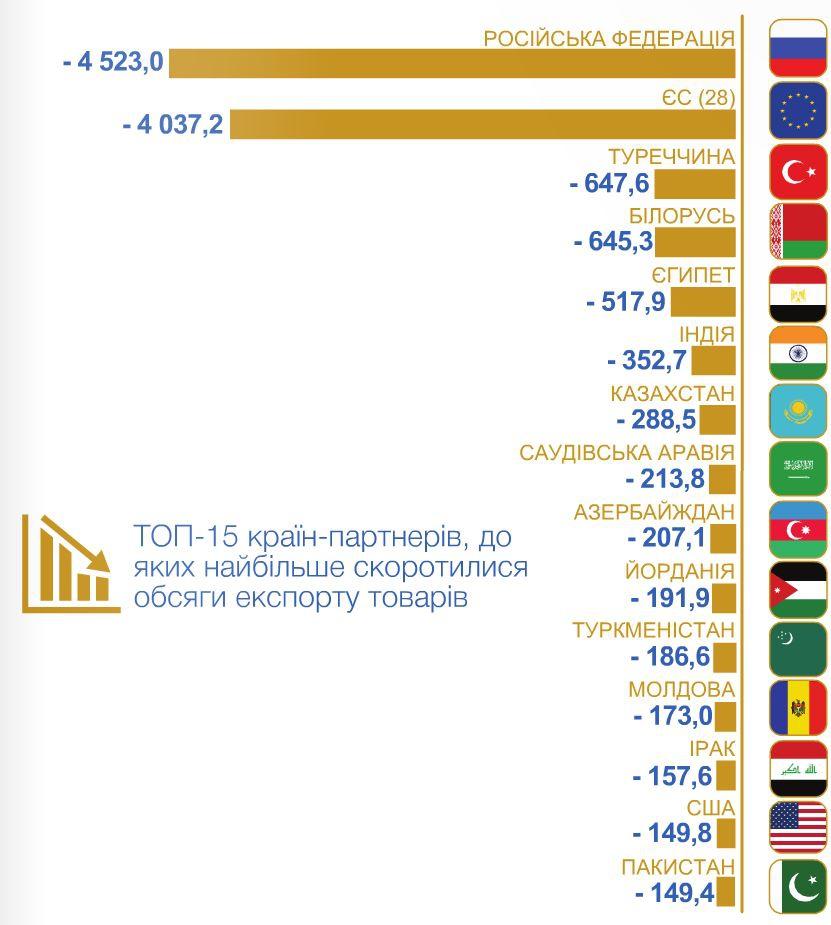 Український експорт у Росію