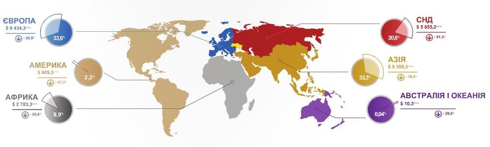 Український експорт в Австралію